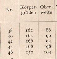 Zuschneidekunst - Maßtabelle 1955
